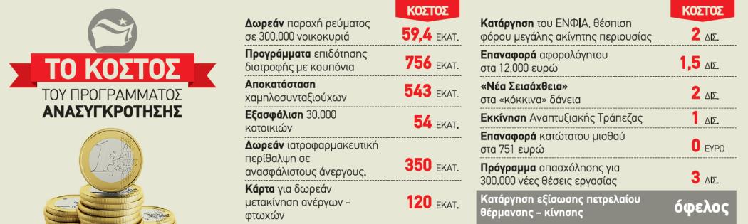 ΚΟΣΤΟΛΟΓΗΜΕΝΟ - ΚΟΣΤΟΣ - ΠΡΟΓΡΑΜΜΑ ΣΥΡΙΖΑ